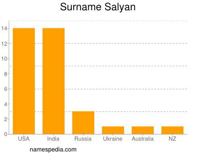 Surname Salyan