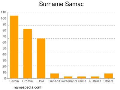 Surname Samac