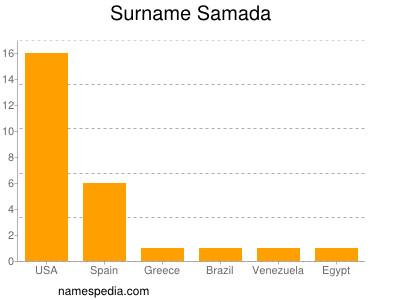 nom Samada