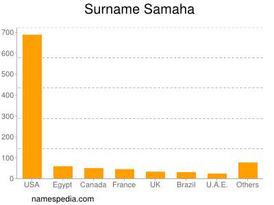 Surname Samaha