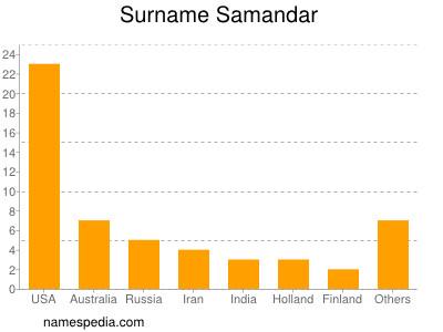 Surname Samandar