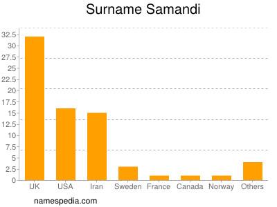 Surname Samandi