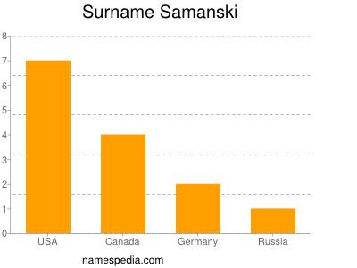 Surname Samanski