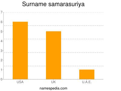 Familiennamen Samarasuriya