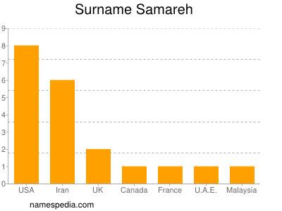 Surname Samareh