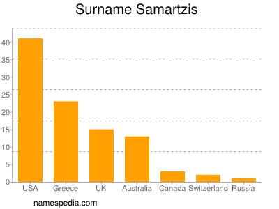 Surname Samartzis