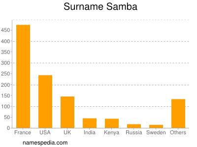 nom Samba