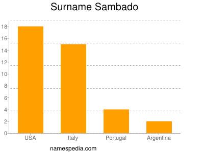 Surname Sambado