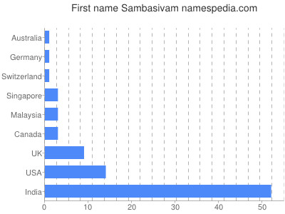 Given name Sambasivam