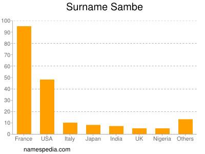 Surname Sambe