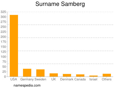 Surname Samberg