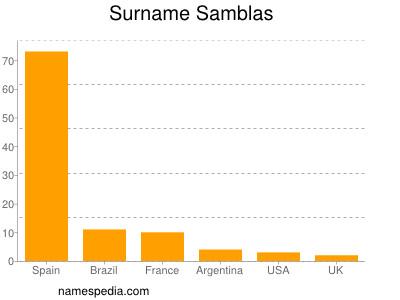 Surname Samblas