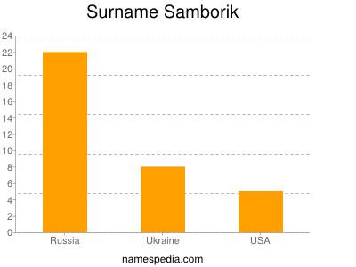 Surname Samborik