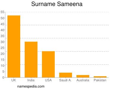 Familiennamen Sameena