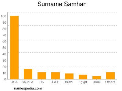 Surname Samhan