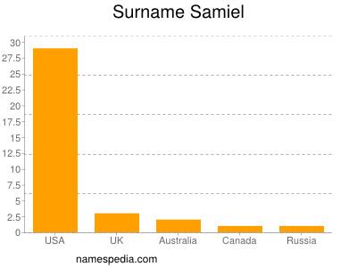 Surname Samiel