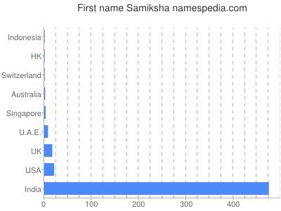 Given name Samiksha