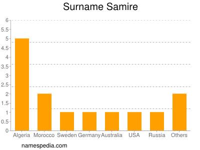 Familiennamen Samire