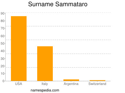 Surname Sammataro