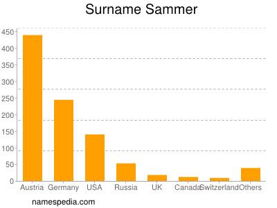 Surname Sammer