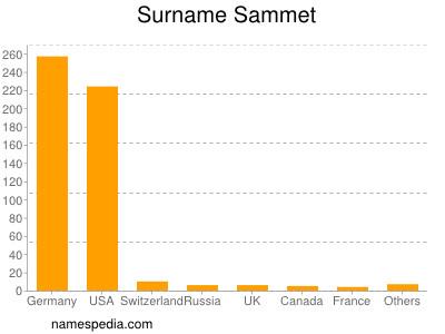Surname Sammet