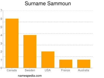 Surname Sammoun