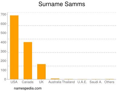 Surname Samms