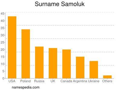 Surname Samoluk