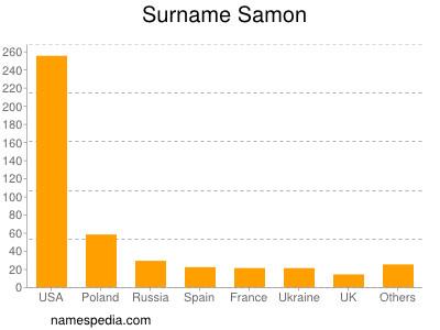 Surname Samon