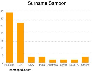 Surname Samoon