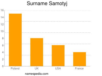 Surname Samotyj