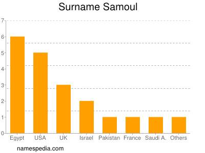 Surname Samoul