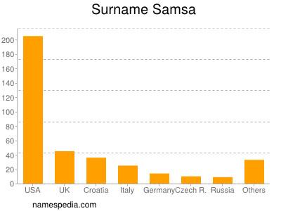 Surname Samsa