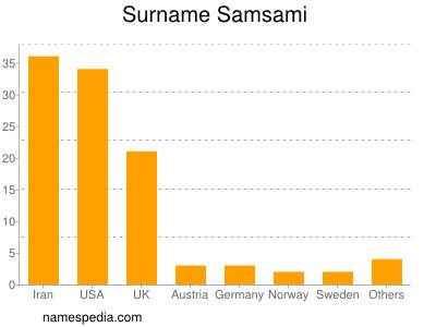 Surname Samsami