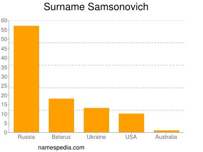 Surname Samsonovich