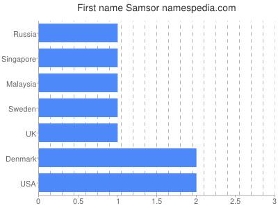 Given name Samsor