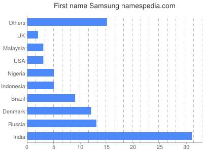 Given name Samsung