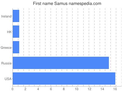 Given name Samus