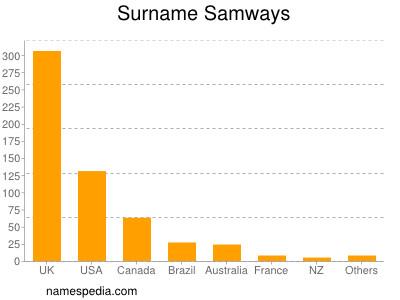 Surname Samways