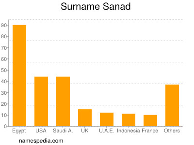 Surname Sanad