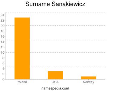 Surname Sanakiewicz