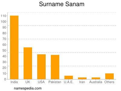 Surname Sanam