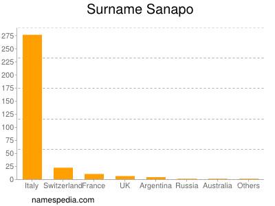 Surname Sanapo