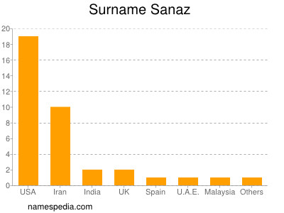 Surname Sanaz