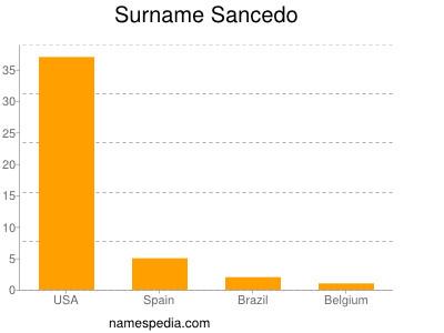 Surname Sancedo