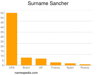 Surname Sancher