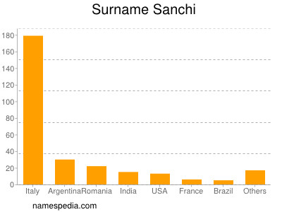 Surname Sanchi