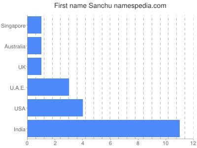 Given name Sanchu