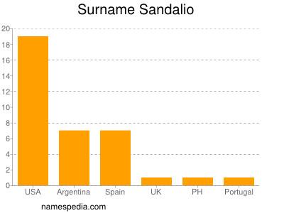 Surname Sandalio