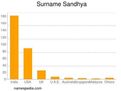 Surname Sandhya